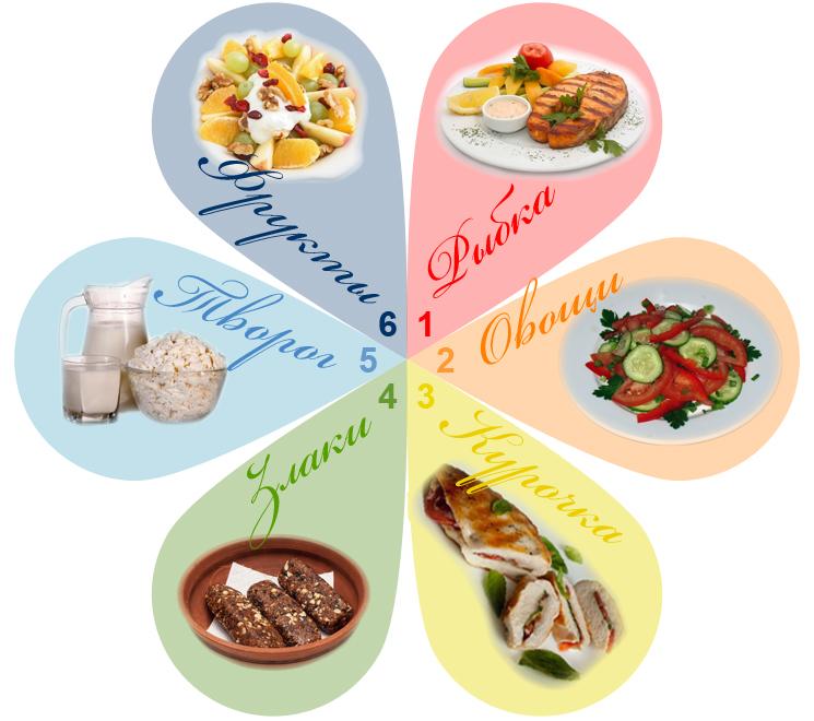 подробное питание чтобы похудеть плюс кардио