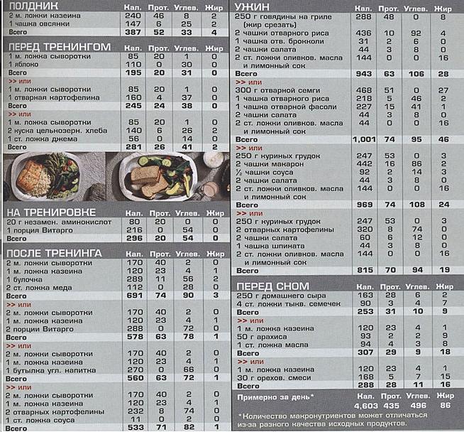 таблица питания для набора массы